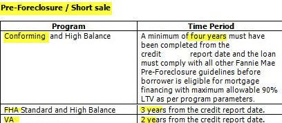 Short_Sale_time_frames_t540